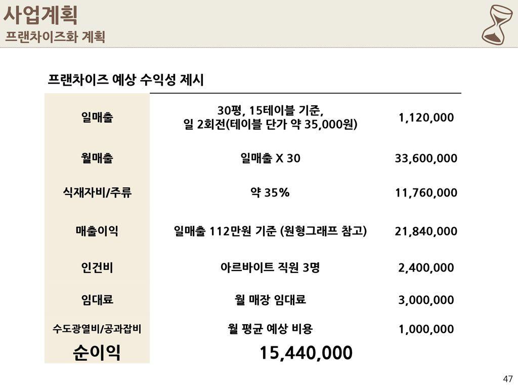 6 사업계획 순이익 15,440,000 프랜차이즈화 계획 프랜차이즈 예상 수익성 제시 일매출 30평, 15테이블 기준,