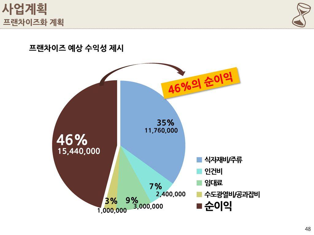 6 사업계획 46%의 순이익 프랜차이즈화 계획 프랜차이즈 예상 수익성 제시 15,440,000 11,760,000
