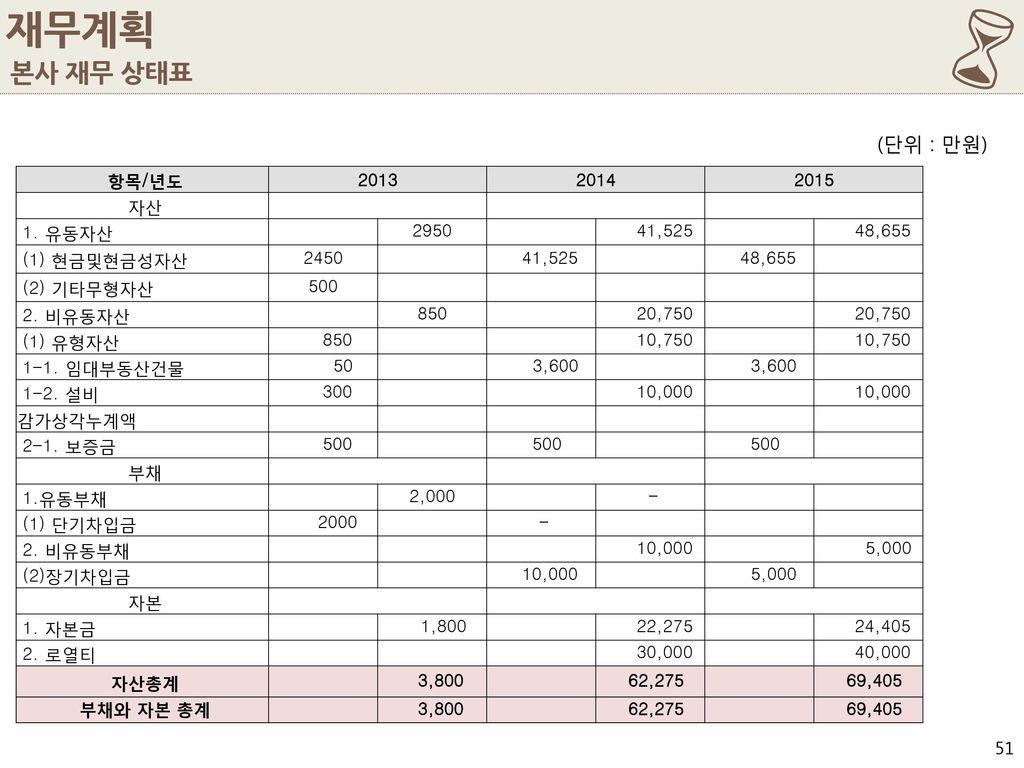6 재무계획 본사 재무 상태표 (단위 : 만원) 항목/년도 2013 2014 2015 자산 1. 유동자산 2950 41,525