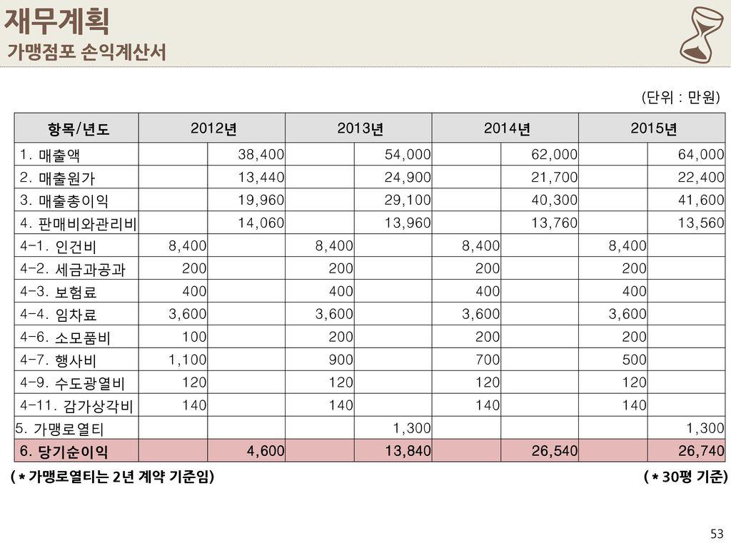 6 재무계획 가맹점포 손익계산서 (단위 : 만원) 항목/년도 2012년 2013년 2014년 2015년 1. 매출액