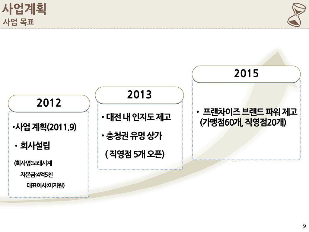 6 사업계획 2015 2013 2012 프랜차이즈 브랜드 파워 제고 (가맹점60개, 직영점20개) 대전 내 인지도 제고