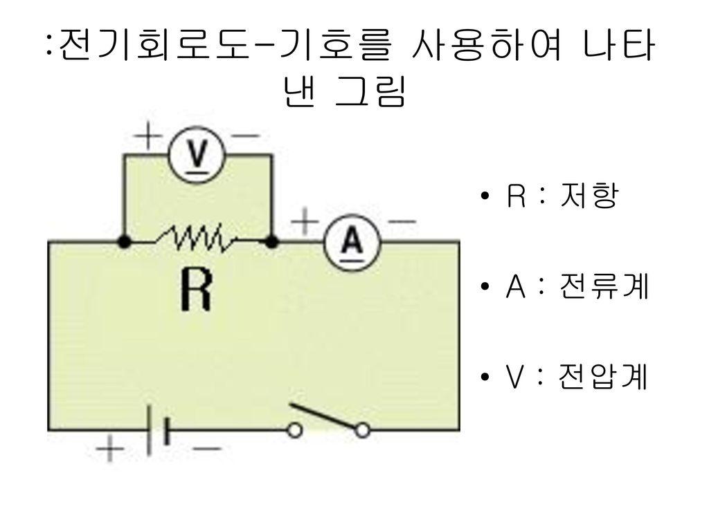 :전기회로도-기호를 사용하여 나타 낸 그림 R : 저항 A : 전류계 V : 전압계