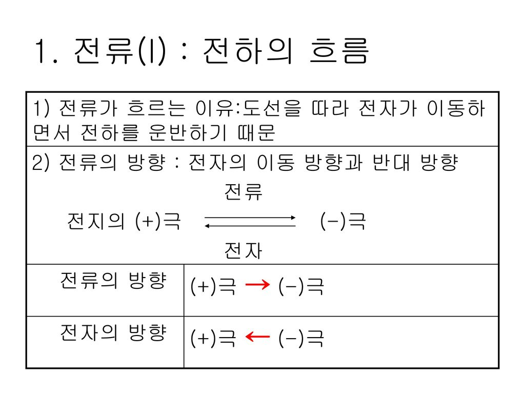 1. 전류(I) : 전하의 흐름 1) 전류가 흐르는 이유:도선을 따라 전자가 이동하면서 전하를 운반하기 때문