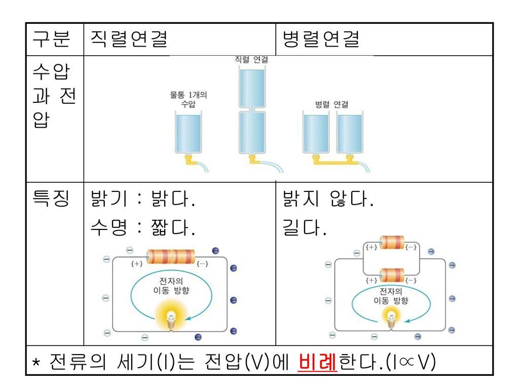 구분 직렬연결 병렬연결 수압과 전압 특징 밝기 : 밝다. 수명 : 짧다. 밝지 않다. 길다. * 전류의 세기(I)는 전압(V)에 비례한다.(I∝V)