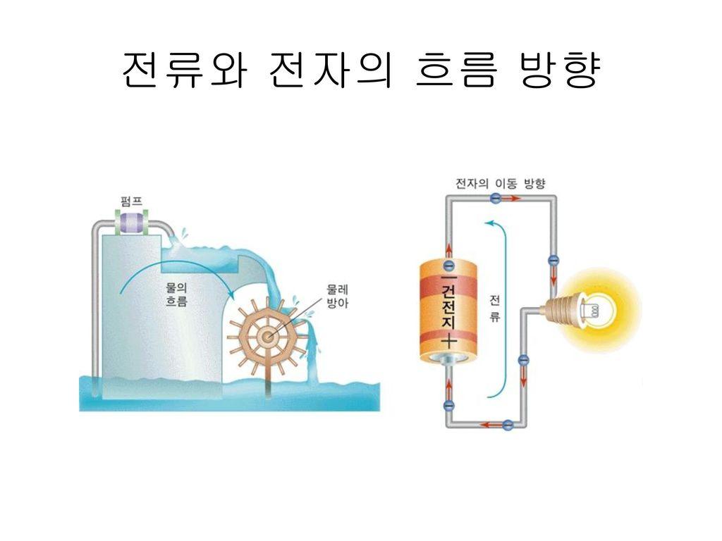 전류와 전자의 흐름 방향