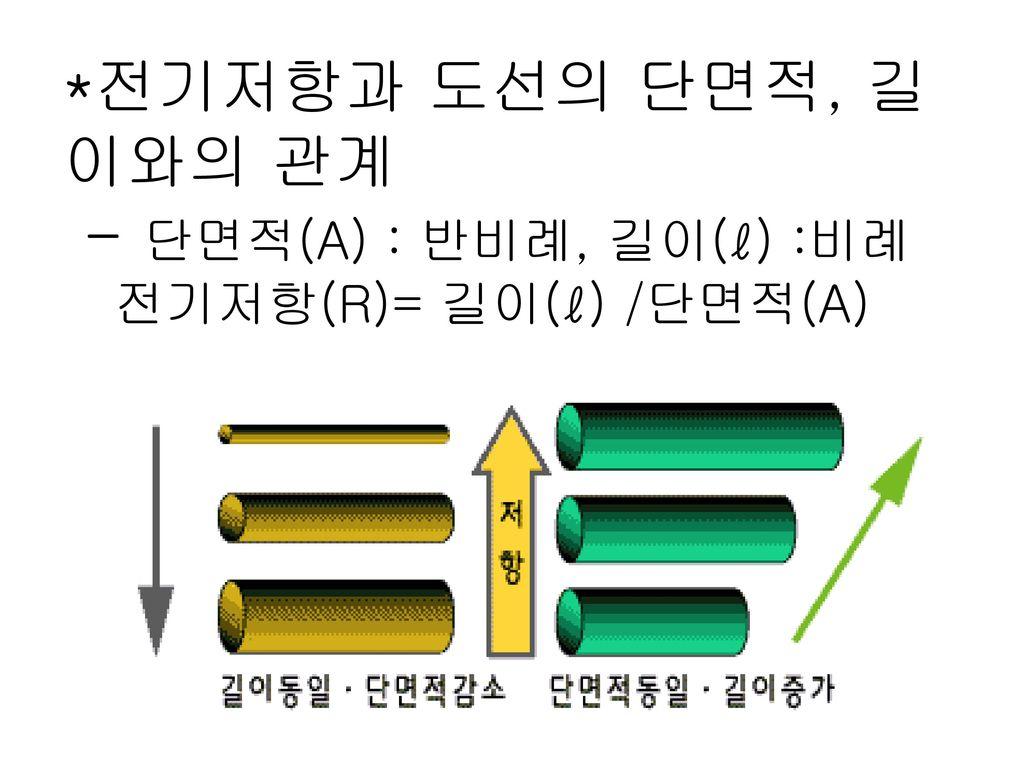 *전기저항과 도선의 단면적, 길이와의 관계 - 단면적(A) : 반비례, 길이(ℓ) :비례 전기저항(R)= 길이(ℓ) /단면적(A)