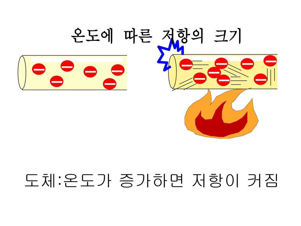 도체:온도가 증가하면 저항이 커짐