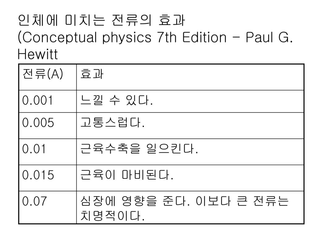인체에 미치는 전류의 효과 (Conceptual physics 7th Edition - Paul G. Hewitt