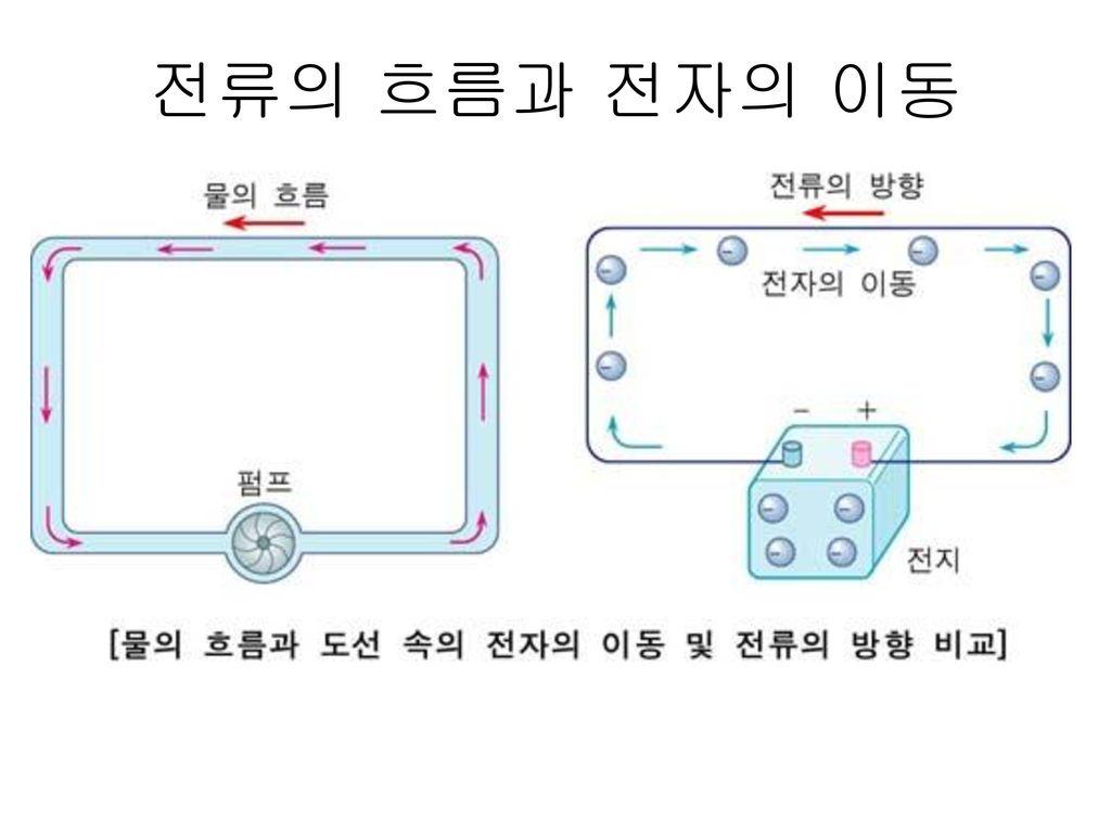 전류의 흐름과 전자의 이동