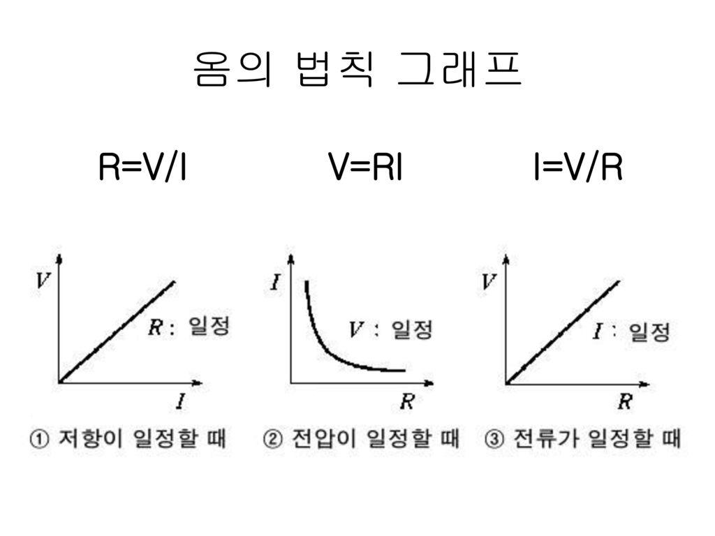 옴의 법칙 그래프 R=V/I V=RI I=V/R