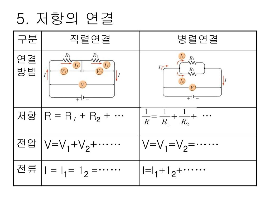 5. 저항의 연결 V=V1+V2+…… V=V1=V2=…… 구분 직렬연결 병렬연결 연결방법 저항 R = R1 + R2 + … …