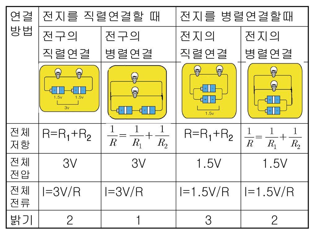 연결방법 전지를 직렬연결할 때 전지를 병렬연결할때 전구의 직렬연결 병렬연결 전지의 R=R1+R2 3V 1.5V I=3V/R