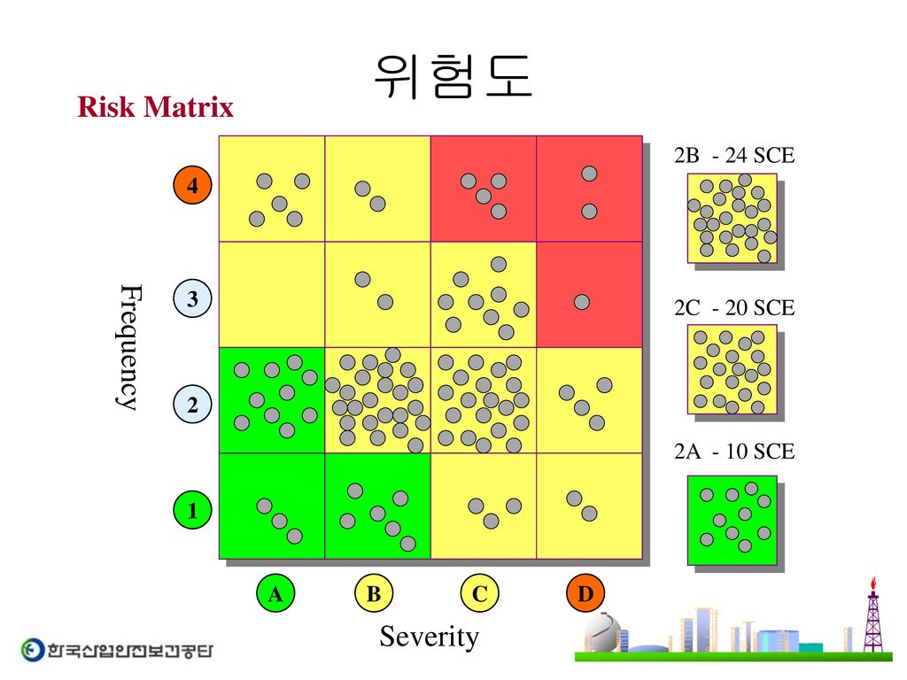 위험도 Risk Matrix Frequency Severity A B C D 2B - 24 SCE
