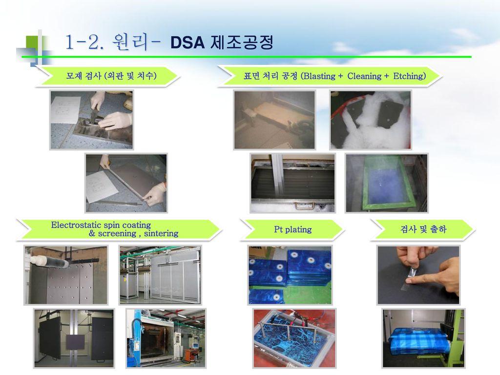 표면 처리 공정 (Blasting + Cleaning + Etching) Electrostatic spin coating