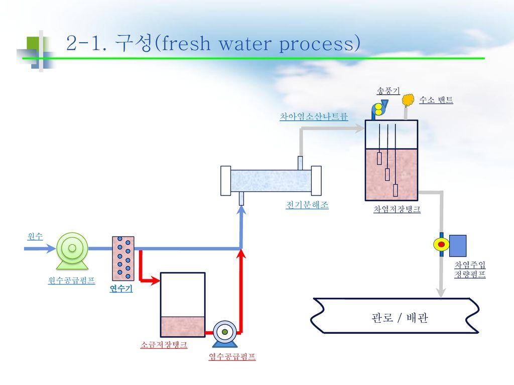 2-1. 구성(fresh water process)