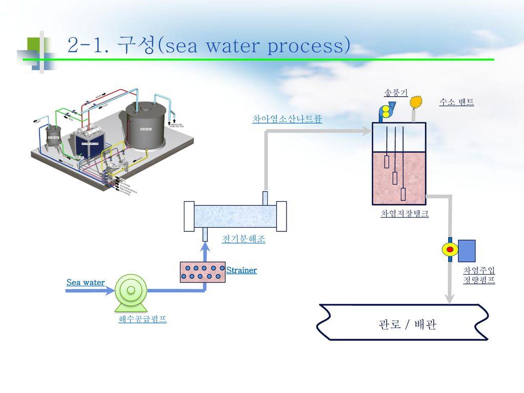 2-1. 구성(sea water process)