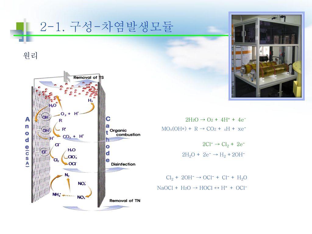 2-1. 구성-차염발생모듈 원리 2H2O → O2 + 4H+ + 4e- MOx(OH*) + R → CO2 + xH + xe-