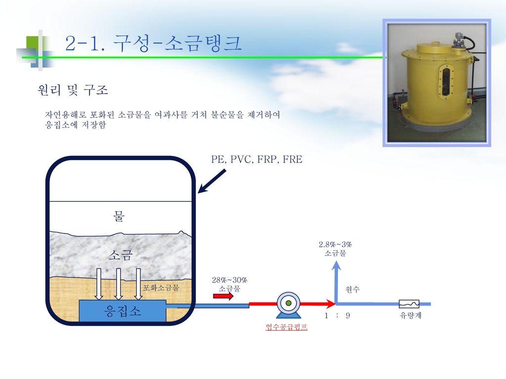 2-1. 구성-소금탱크 원리 및 구조 물 소금 응집소 PE, PVC, FRP, FRE