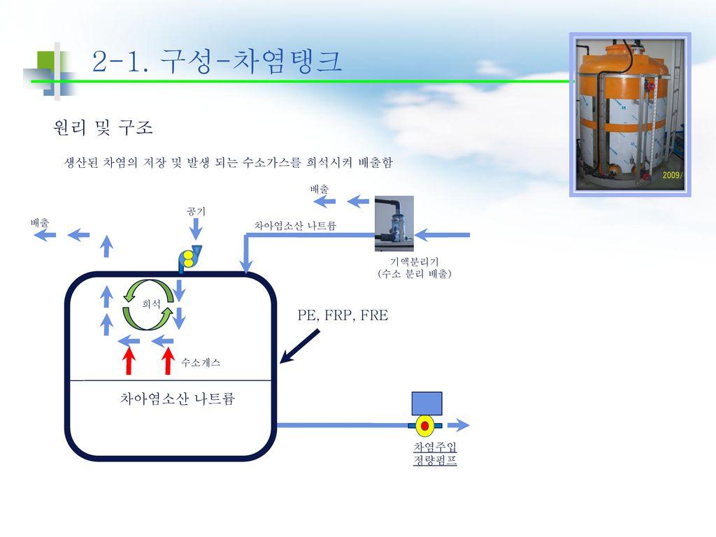 2-1. 구성-차염탱크 원리 및 구조 PE, FRP, FRE 차아염소산 나트륨