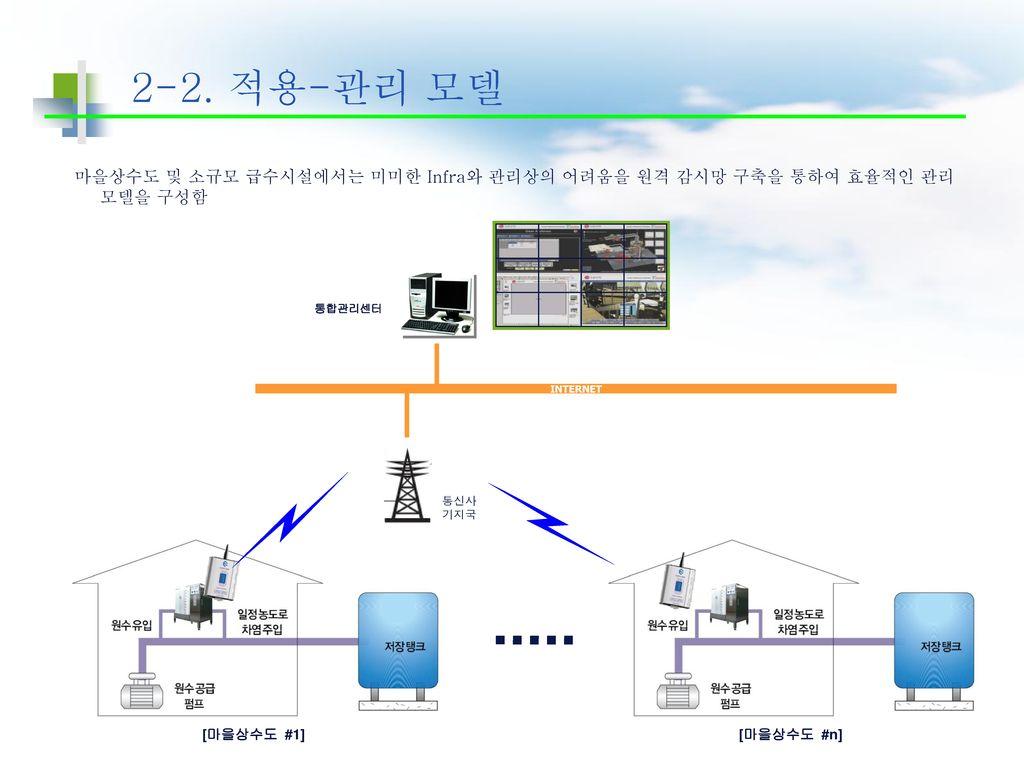 2-2. 적용-관리 모델 마을상수도 및 소규모 급수시설에서는 미미한 Infra와 관리상의 어려움을 원격 감시망 구축을 통하여 효율적인 관리 모델을 구성함. 통합관리센터. INTERNET.