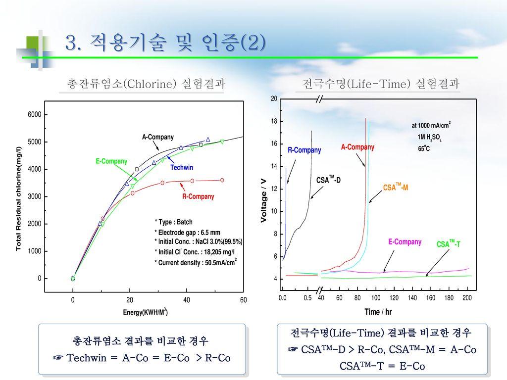 3. 적용기술 및 인증(2) 총잔류염소(Chlorine) 실험결과 전극수명(Life-Time) 실험결과