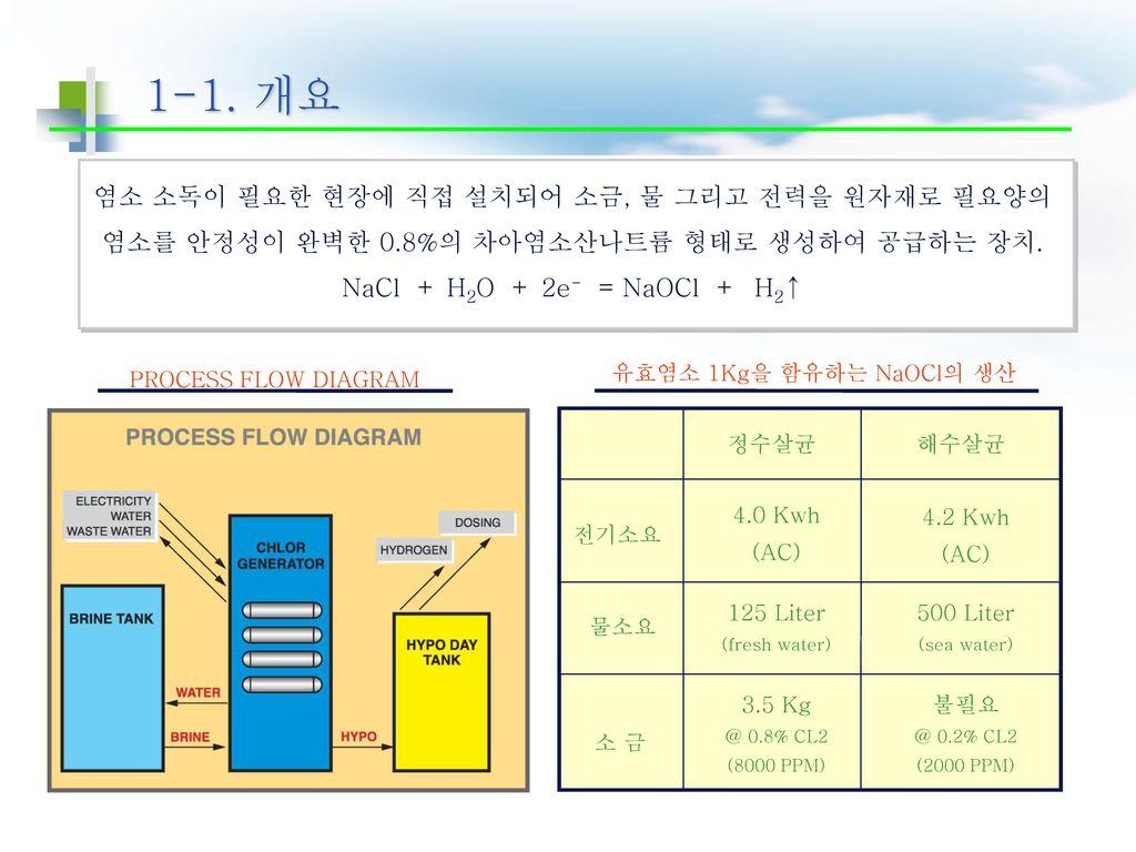 1-1. 개요 염소 소독이 필요한 현장에 직접 설치되어 소금, 물 그리고 전력을 원자재로 필요양의