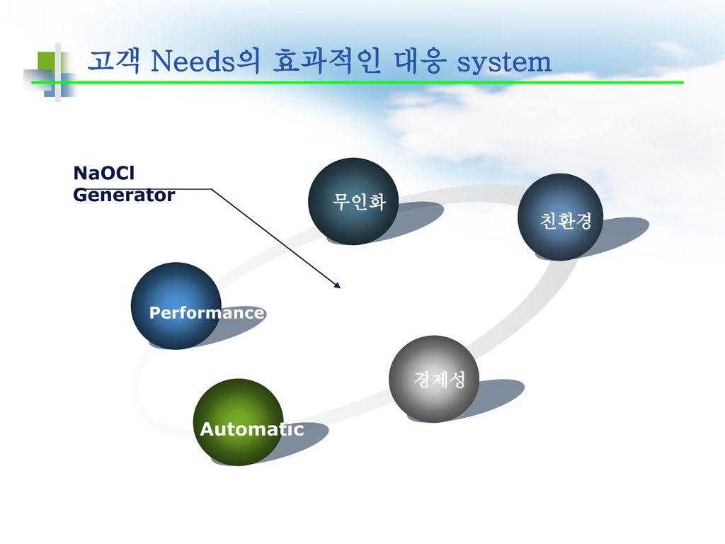 고객 Needs의 효과적인 대응 system