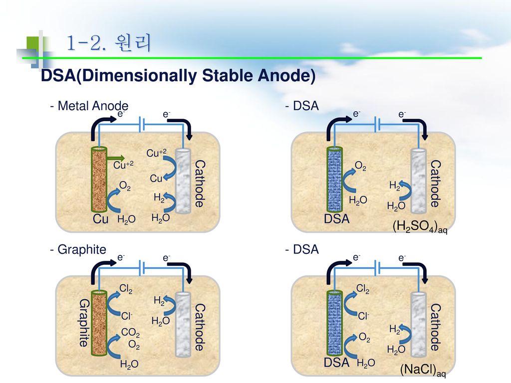 1-2. 원리 DSA(Dimensionally Stable Anode) - Metal Anode - DSA Cu Cathode
