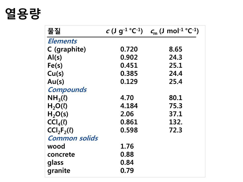 열용량 물질 c (J g-1 °C-1) cm (J mol-1 °C-1) Elements