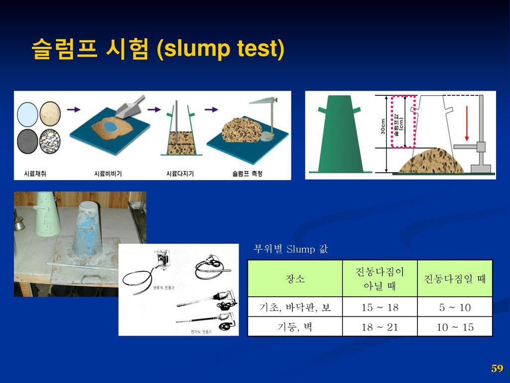 슬럼프 시험 (slump test) 부위별 Slump 값 장소 진동다짐이 아닐 때 진동다짐일 때 기초, 바닥판, 보