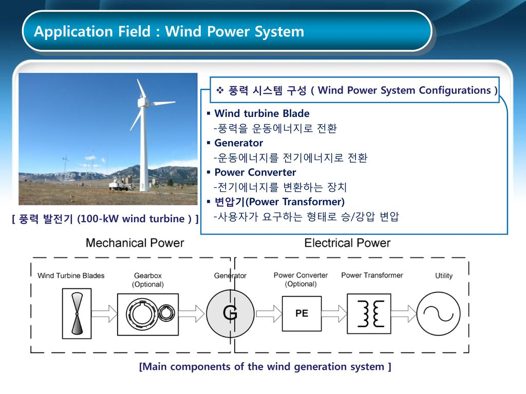 [Main components of the wind generation system ]
