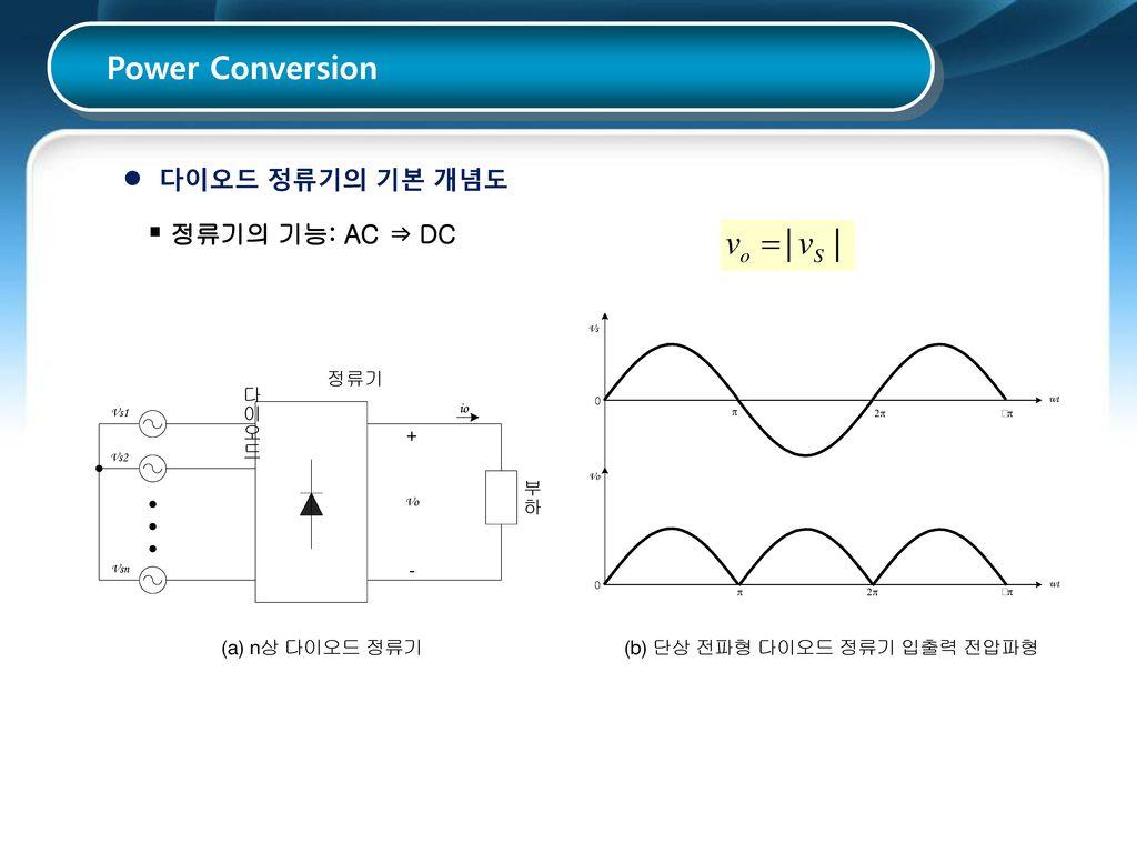 Power Conversion 다이오드 정류기의 기본 개념도 정류기의 기능: AC ⇒ DC
