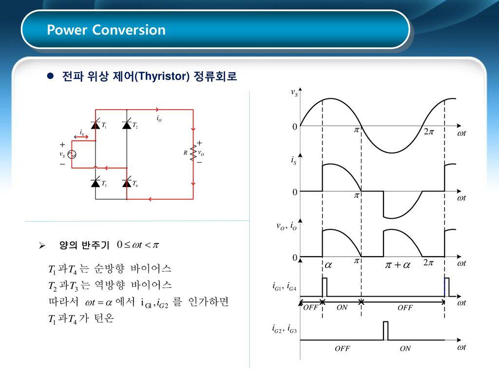 Power Conversion 전파 위상 제어(Thyristor) 정류회로 양의 반주기