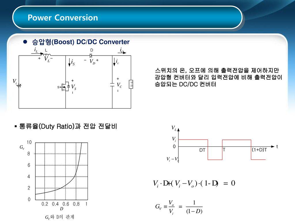 Power Conversion 승압형(Boost) DC/DC Converter ▪ 통류율(Duty Ratio)과 전압 전달비