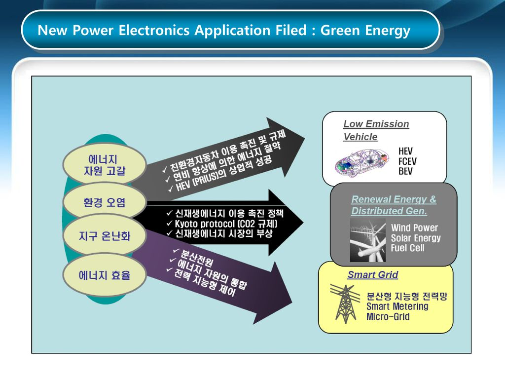 New Power Electronics Application Filed : Green Energy