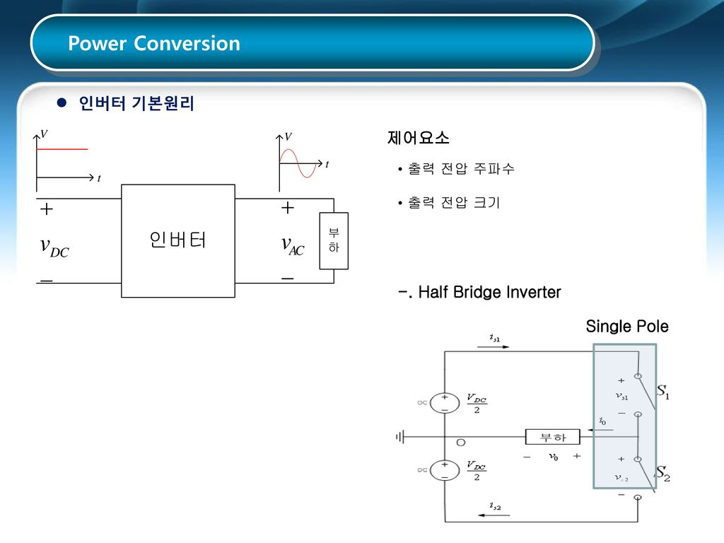 Power Conversion 인버터 기본원리 제어요소 -. Half Bridge Inverter Single Pole