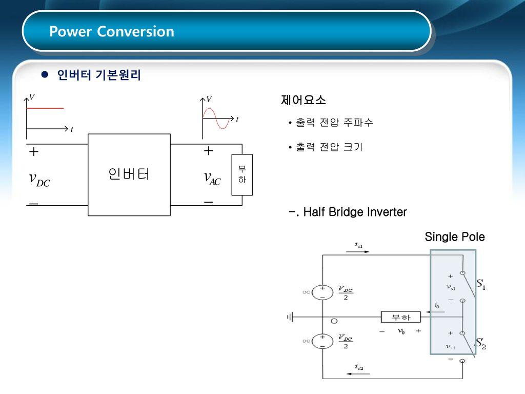 Power Conversion 인버터 기본원리 제어요소 -. Half Bridge Inverter Single Pole