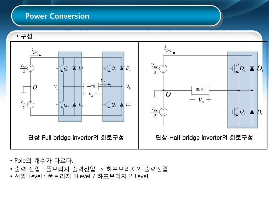 단상 Full bridge inverter의 회로구성 단상 Half bridge inverter의 회로구성