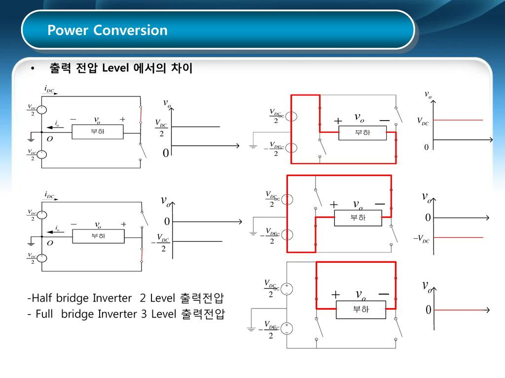 Power Conversion 출력 전압 Level 에서의 차이 Half bridge Inverter 2 Level 출력전압