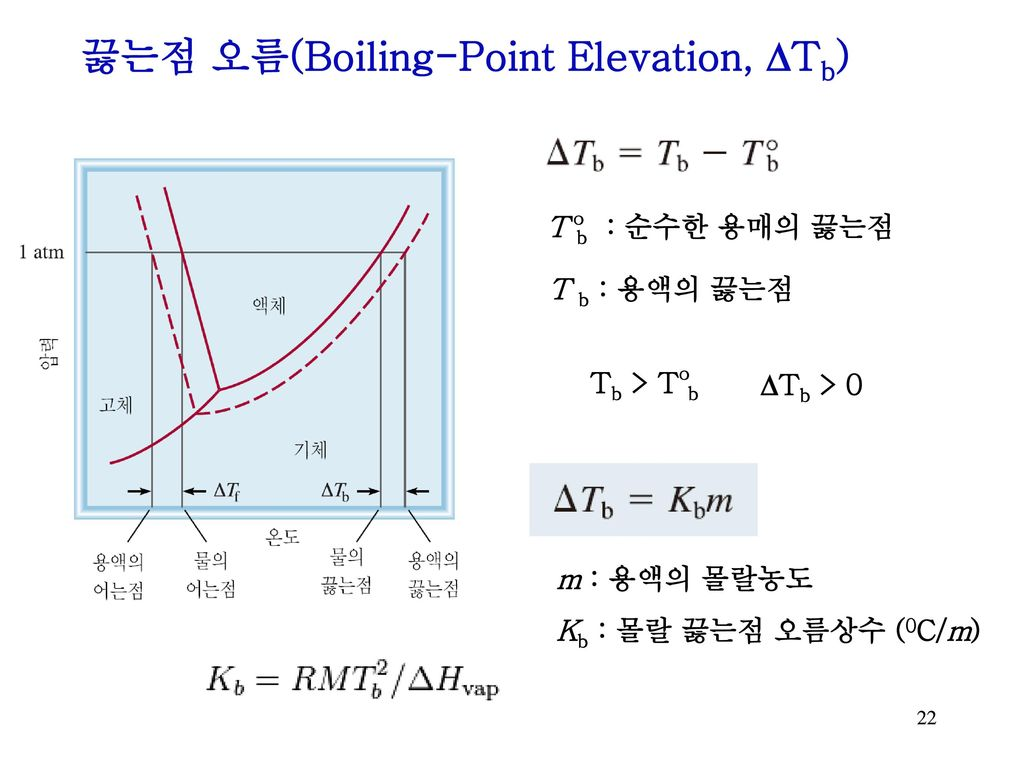 끓는점 오름(Boiling-Point Elevation, DTb)