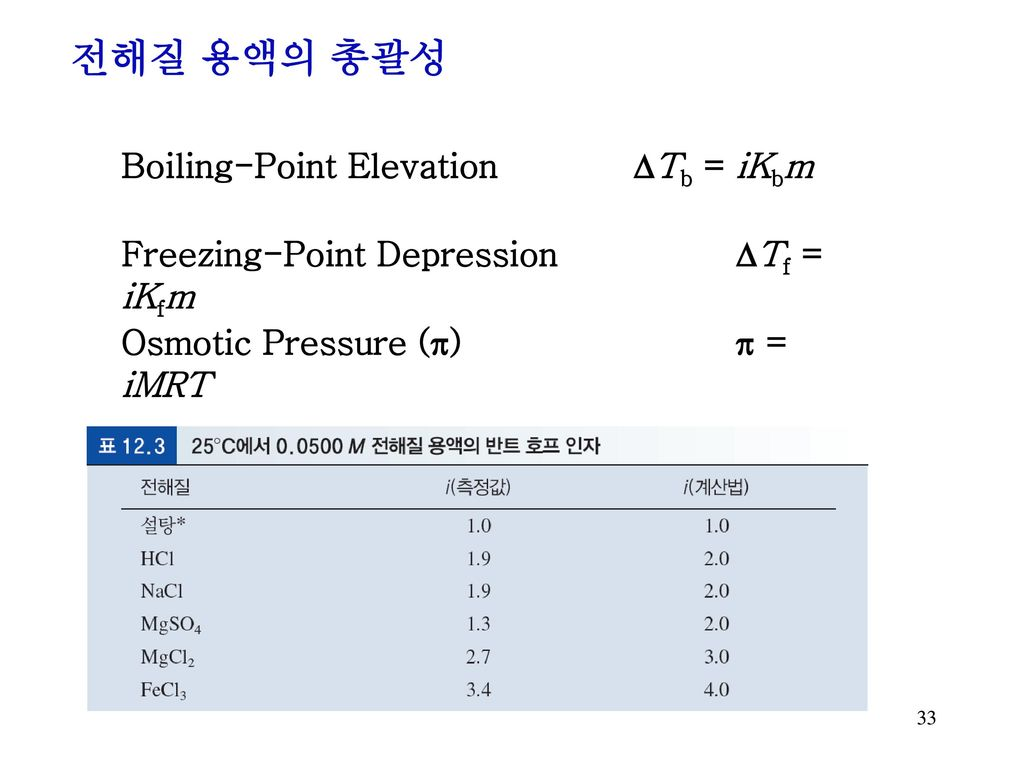 전해질 용액의 총괄성 Boiling-Point Elevation DTb = iKbm