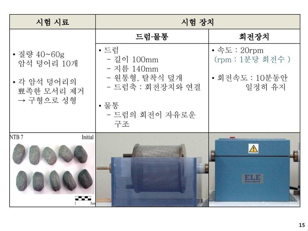 시험 시료 시험 장치. 질량 40~60g. 암석 덩어리 10개. 각 암석 덩어리의. 뾰족한 모서리 제거. → 구형으로 성형. 드럼∙물통. 회전장치. 드럼. - 길이 100mm.