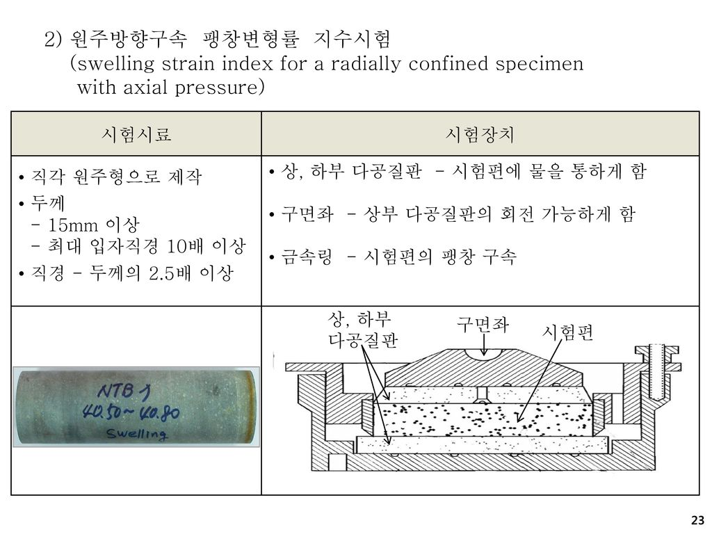 (swelling strain index for a radially confined specimen
