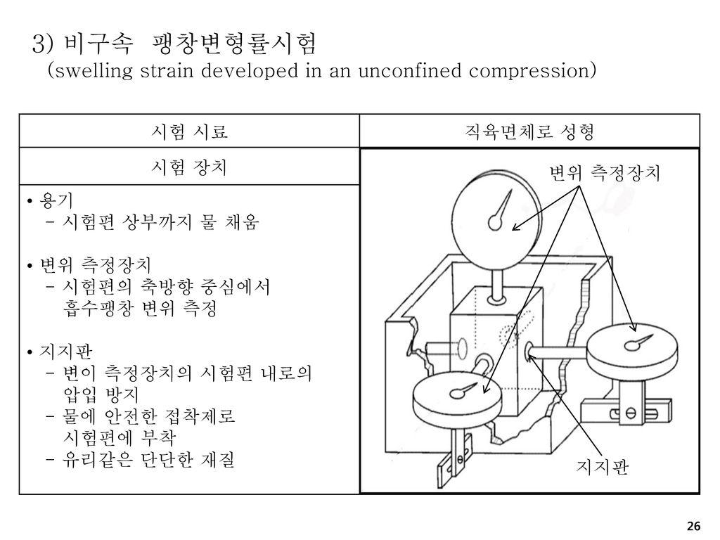 3) 비구속 팽창변형률시험 (swelling strain developed in an unconfined compression) 시험 시료. 직육면체로 성형. 시험 장치.