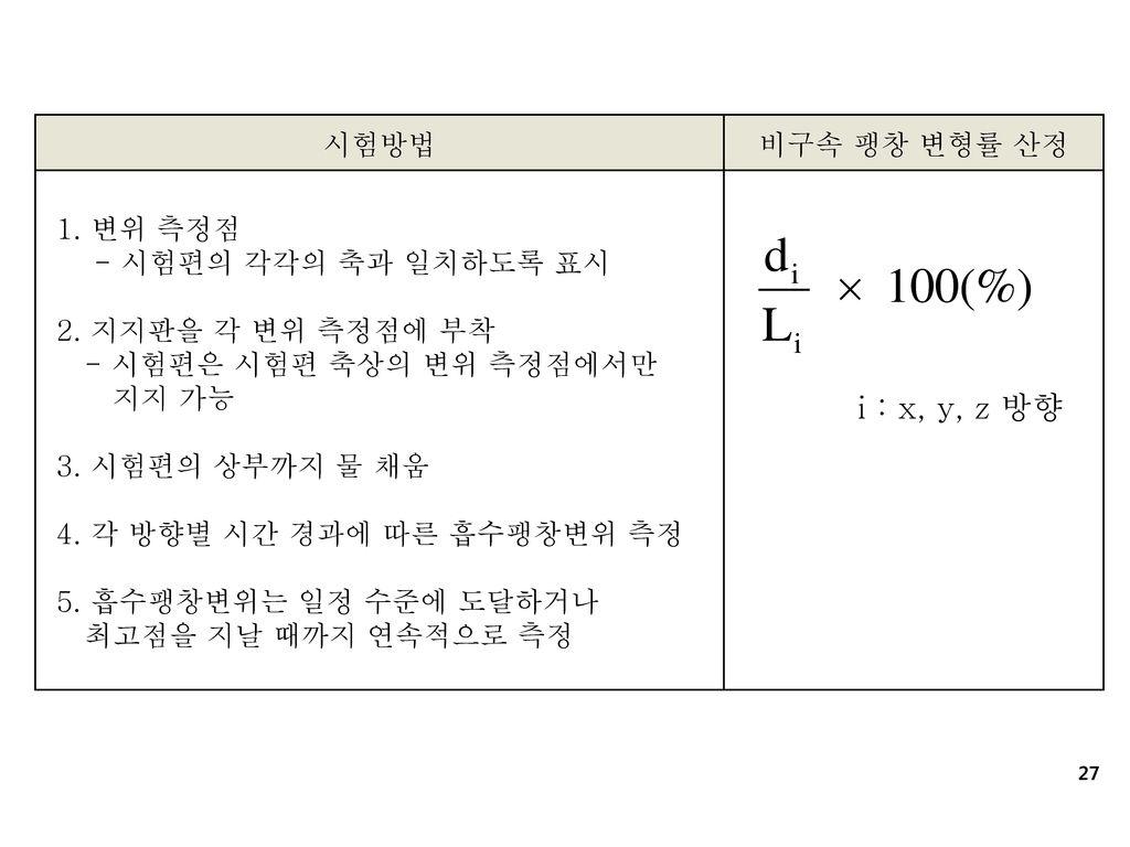 i : x, y, z 방향 시험방법 비구속 팽창 변형률 산정 1. 변위 측정점 - 시험편의 각각의 축과 일치하도록 표시