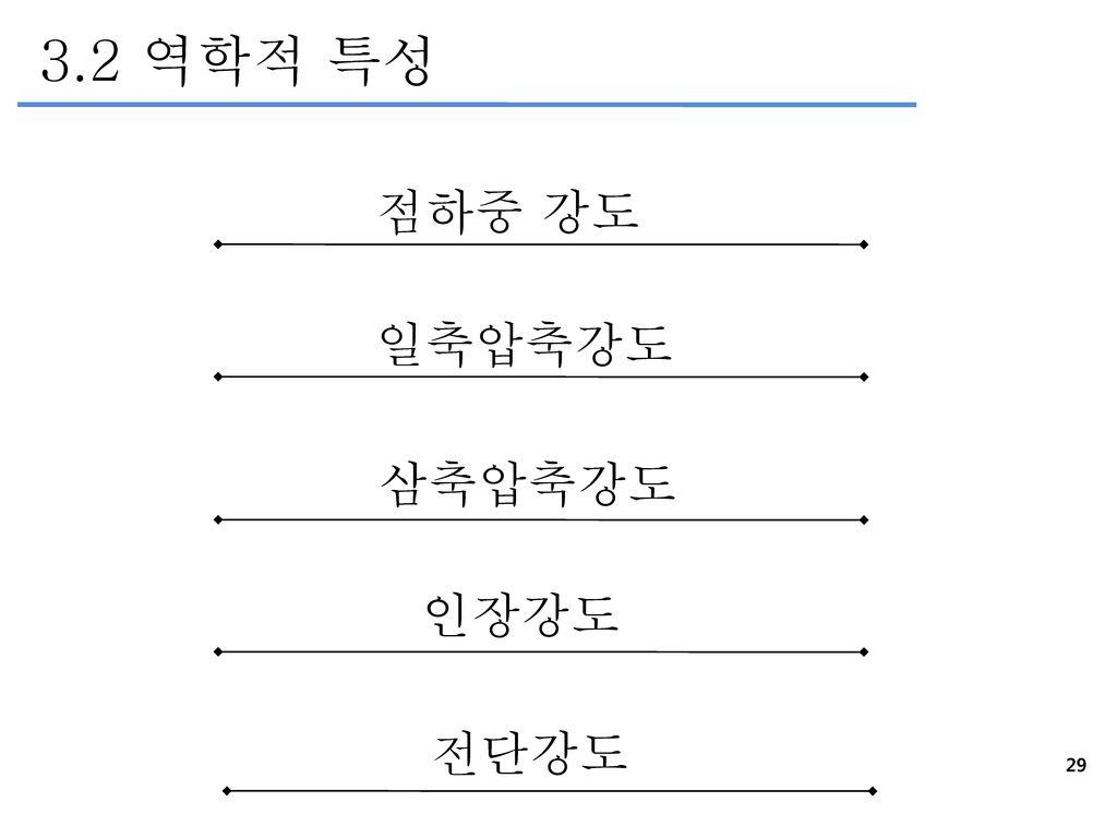 3.2 역학적 특성 점하중 강도 일축압축강도 삼축압축강도 인장강도 전단강도