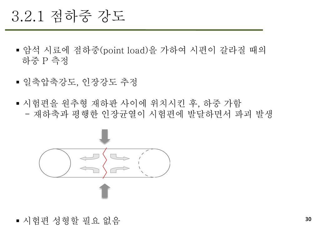 3.2.1 점하중 강도 암석 시료에 점하중(point load)을 가하여 시편이 갈라질 때의 하중 P 측정
