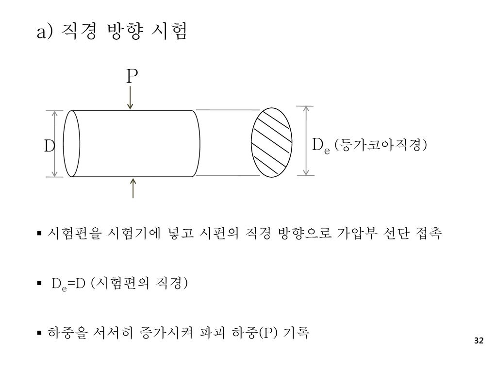 a) 직경 방향 시험 P D De (등가코아직경) 시험편을 시험기에 넣고 시편의 직경 방향으로 가압부 선단 접촉