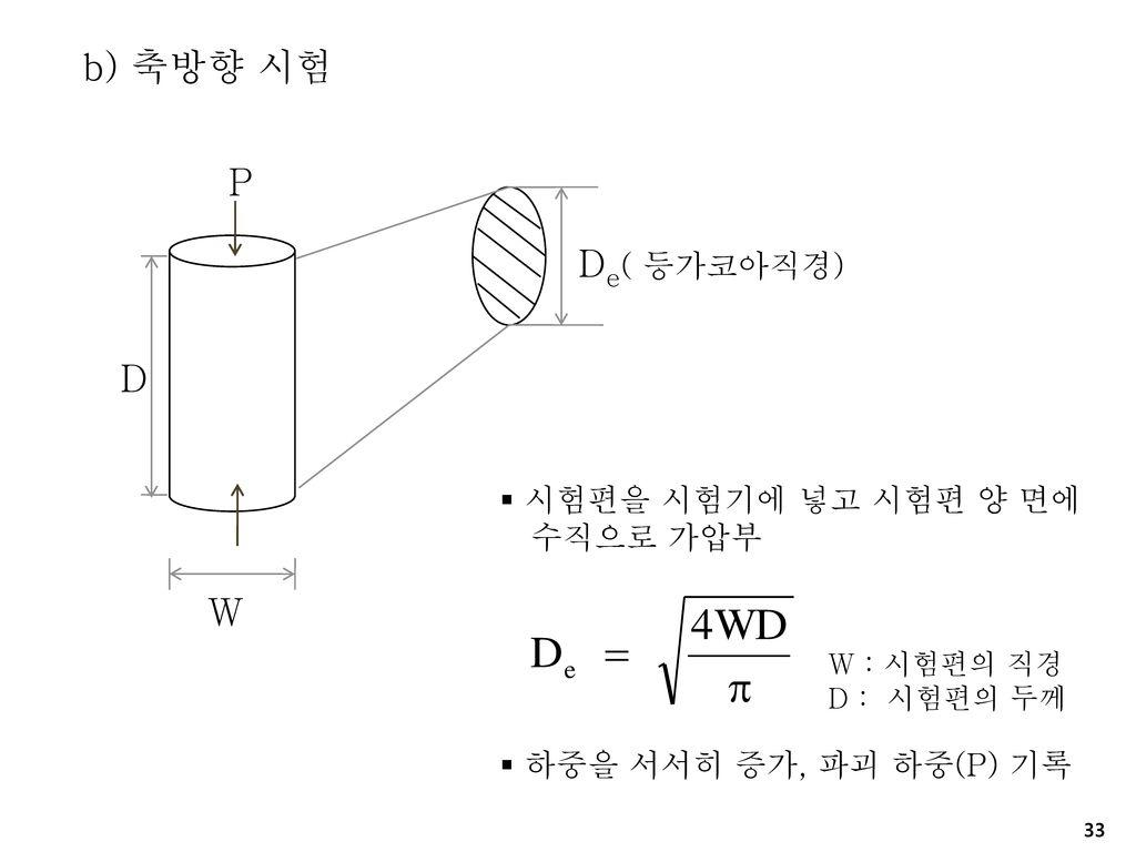 b) 축방향 시험 P De( 등가코아직경) D W 시험편을 시험기에 넣고 시험편 양 면에 수직으로 가압부