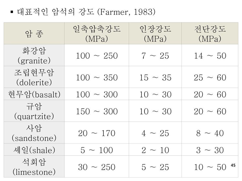 대표적인 암석의 강도 (Farmer, 1983) 암 종. 일축압축강도. (MPa) 인장강도. 전단강도. 화강암. (granite) 100 ∼ 250. 7 ∼ 25.